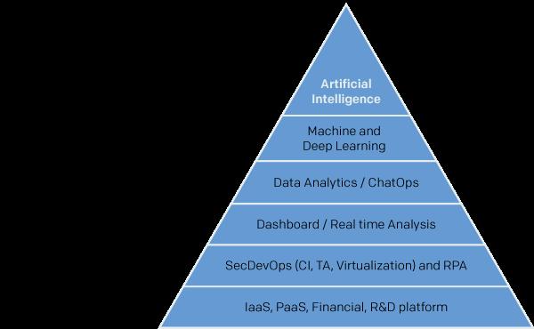 Pyramid of Digital Business