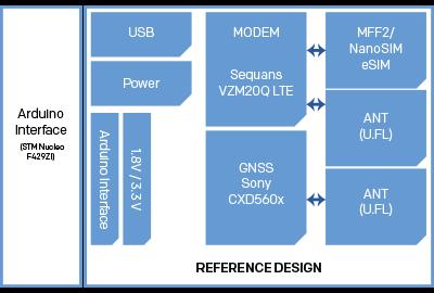 LTE CAT-M1 IoT Reference HW Design - Bittium
